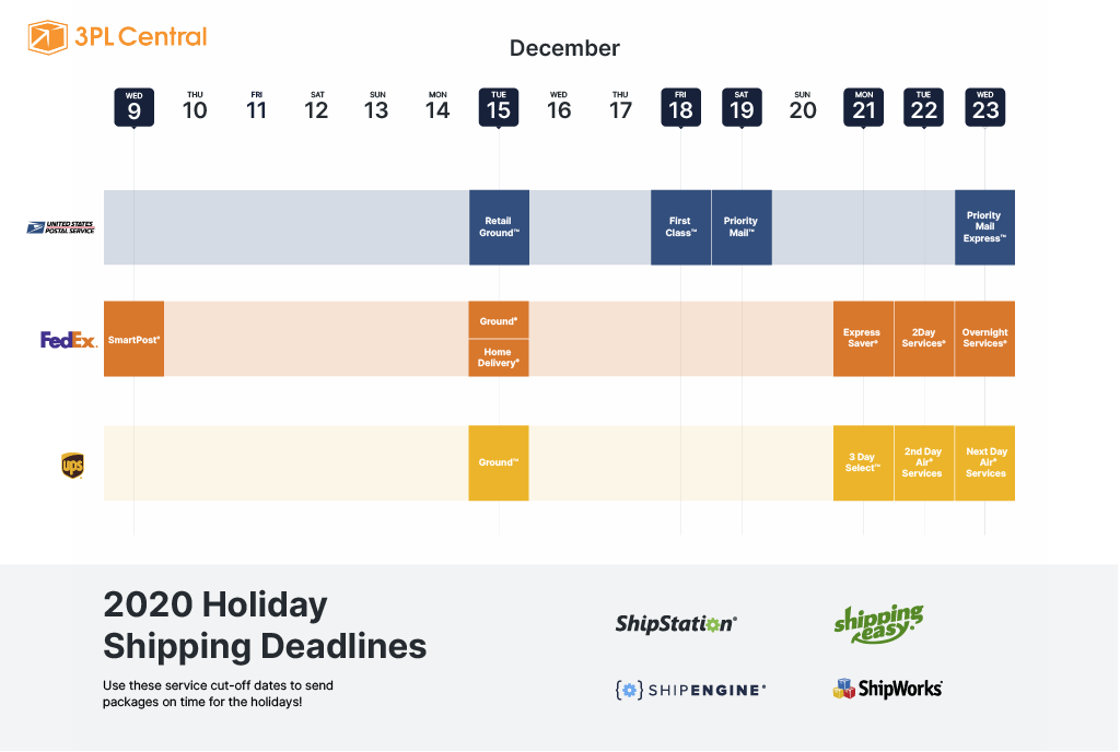 2020 Holiday Shipping Deadlines for USPS, Fedex and UPS carriers