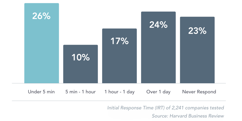 Initial Response Time Graph From Harvard Business Review